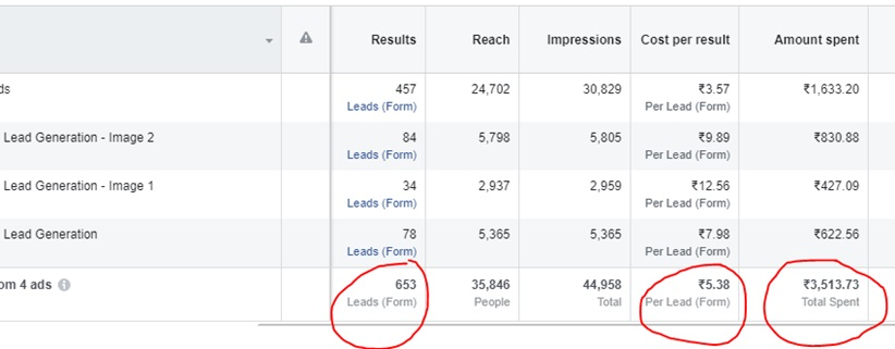 Growth Hacking Agency Facebook ads
